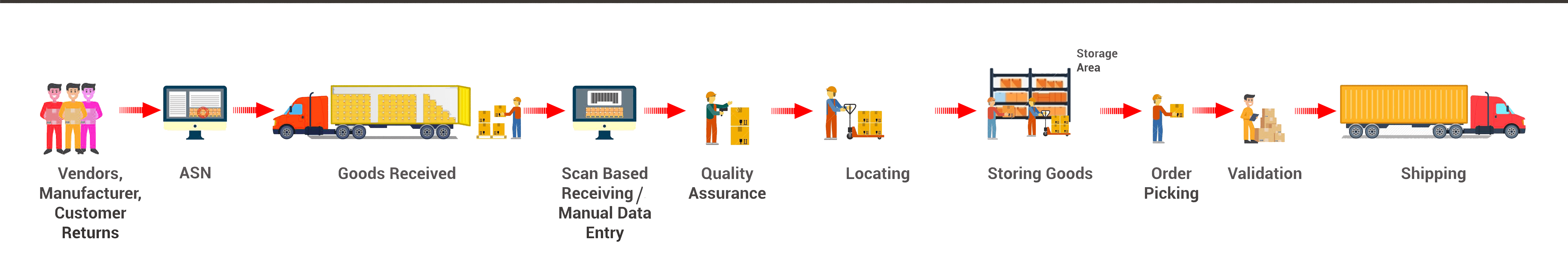 how warehouse management system works